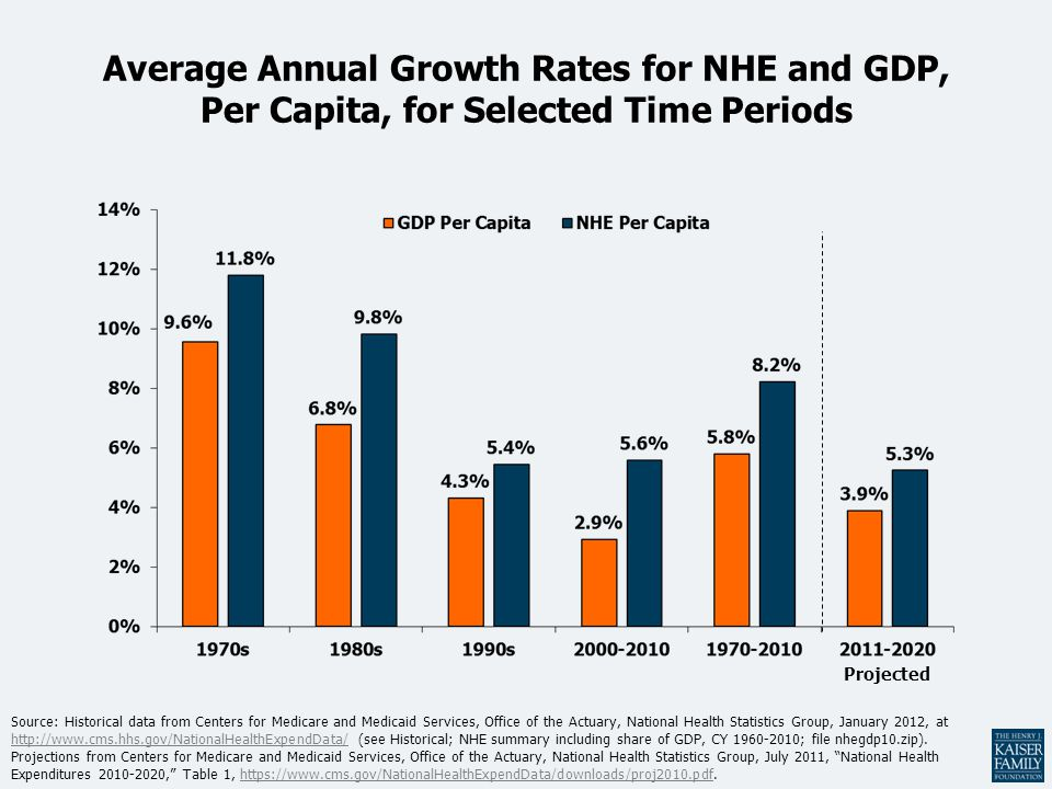 Average Annual Growth Rates for NHE and GDP, Per Capita, for Selected Time Periods