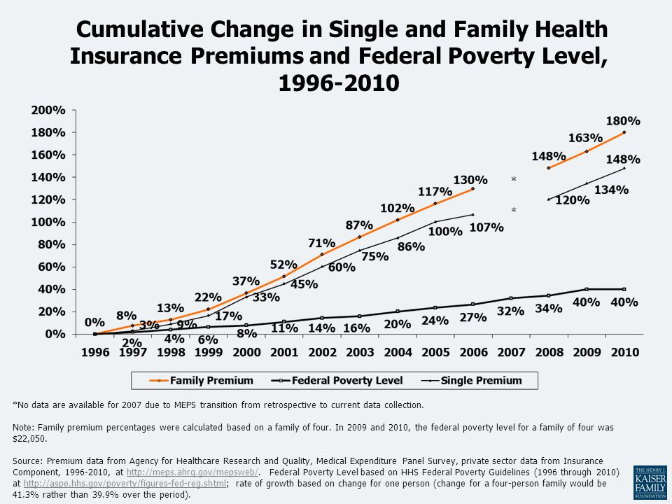 Cumulative Change in Single and Family Health Insurance Premiums and Federal Poverty Level, 1996-2010