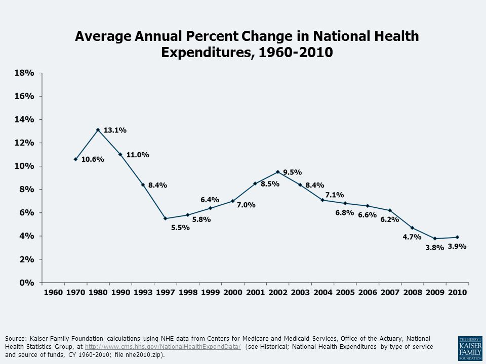Average Annual Percent Change in National Health Expenditures, 1960-2010