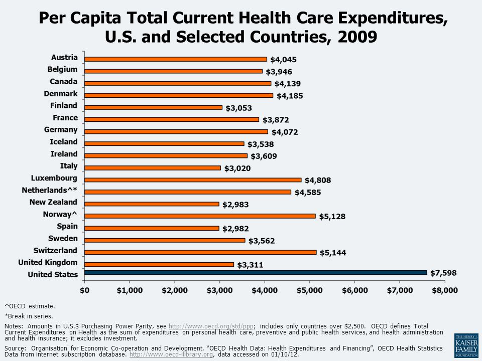 Per Capita Total Current Health Care Expenditures, U. S