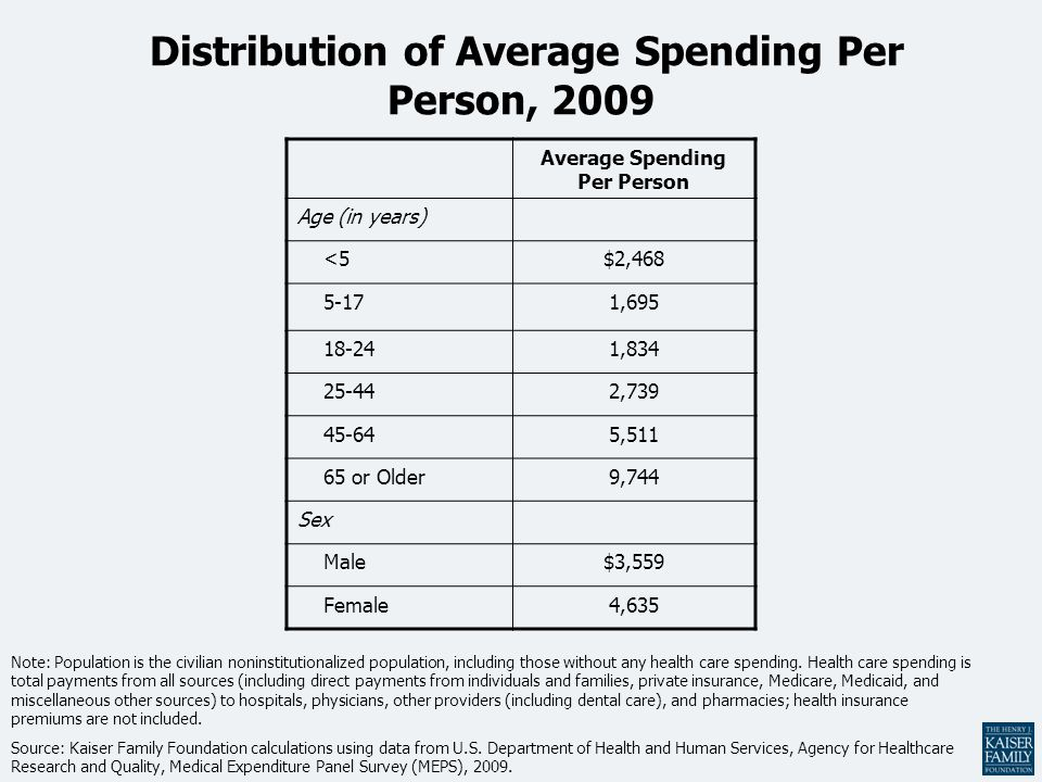 Distribution of Average Spending Per Person, 2009