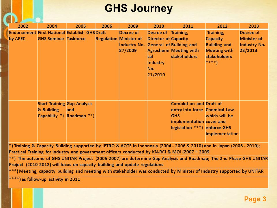 GHS Journey 2002. 2004. 2005. 2006. 2009. 2010. 2011. 2012. 2013. Endorsement by APEC. First National GHS Seminar.