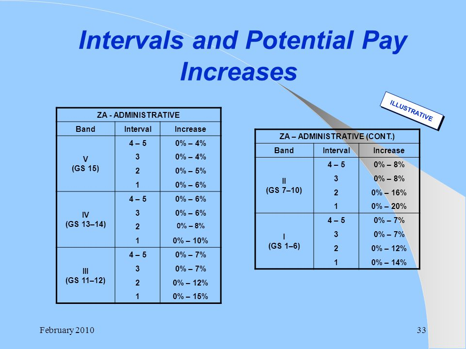 Intervals and Potential Pay Increases