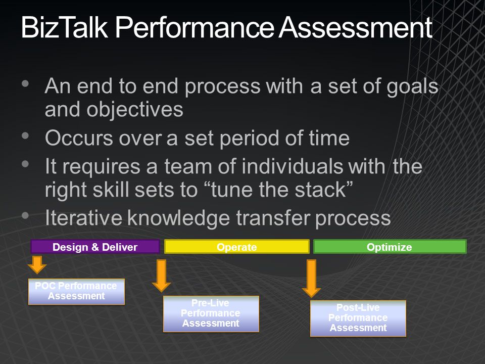 BizTalk Performance Assessment