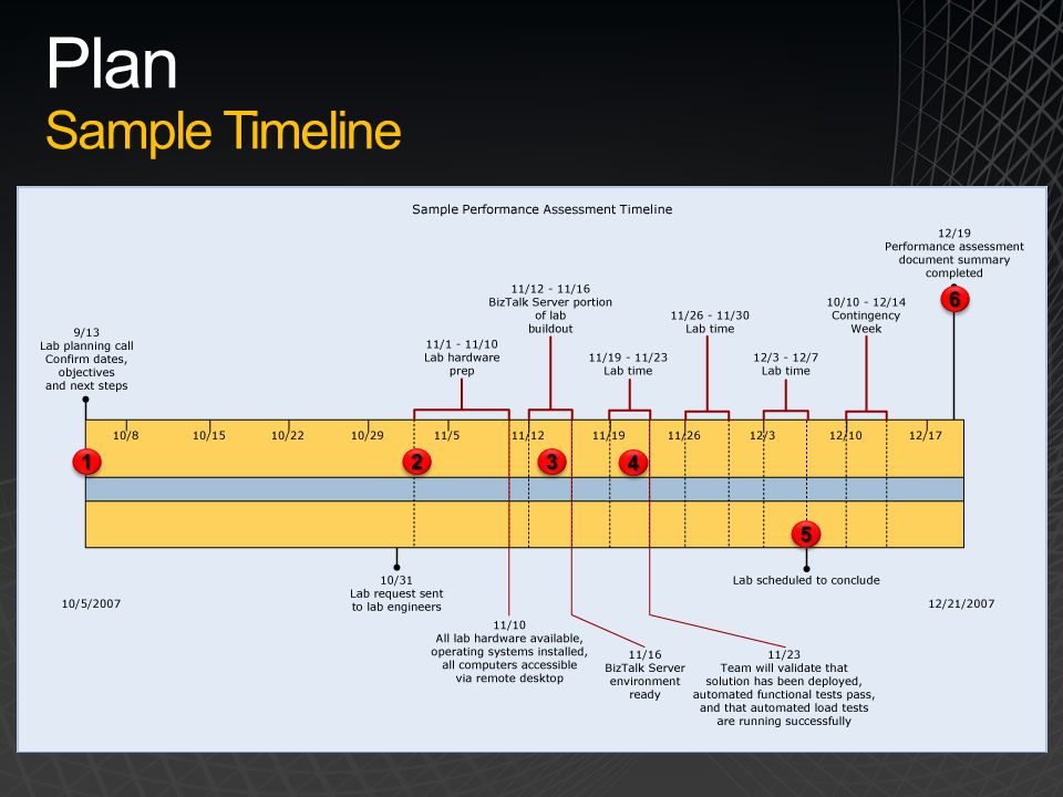 Plan Sample Timeline 6 1 2 3 4 5