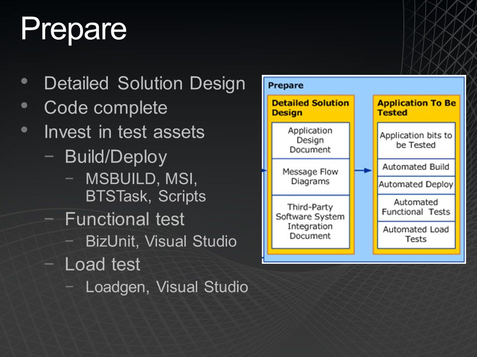 Prepare Detailed Solution Design Code complete Invest in test assets