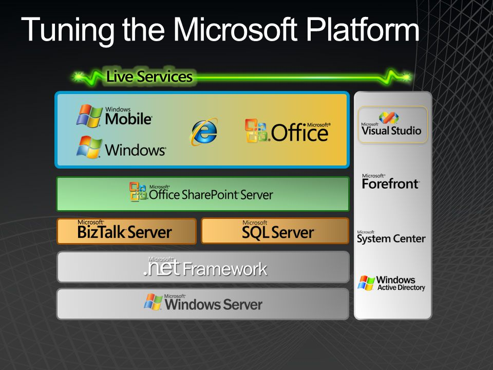 Tuning the Microsoft Platform