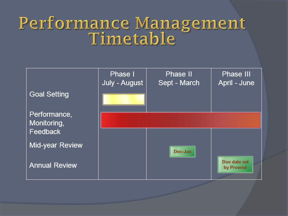 Performance Management Timetable