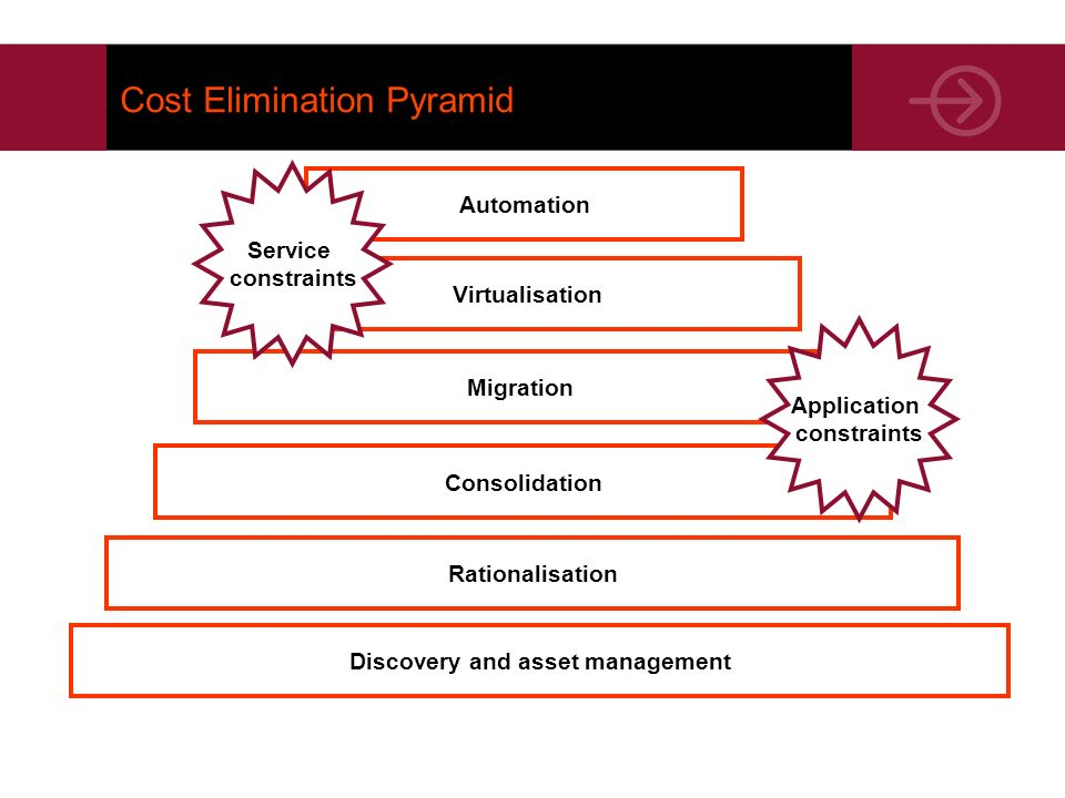 Cost Elimination Pyramid