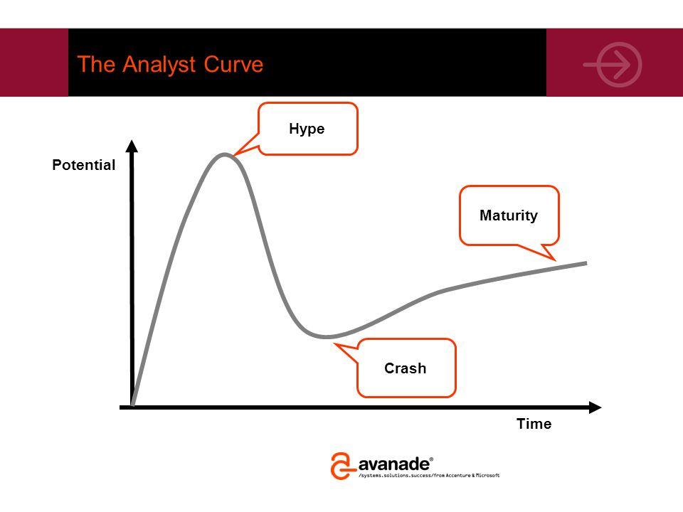 The Analyst Curve Hype Potential Maturity Crash Time