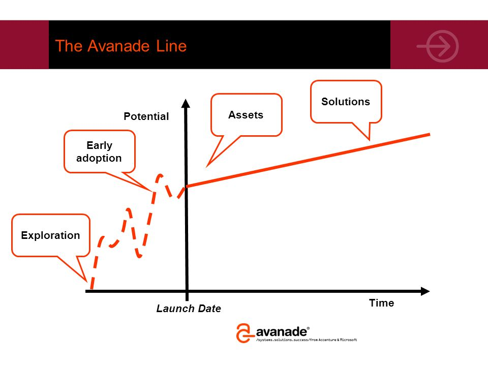 The Avanade Line Solutions Assets Potential Early adoption Exploration