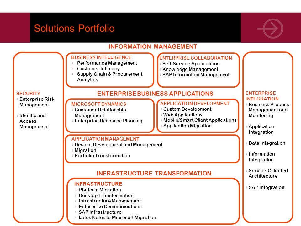 Solutions Portfolio INFORMATION MANAGEMENT