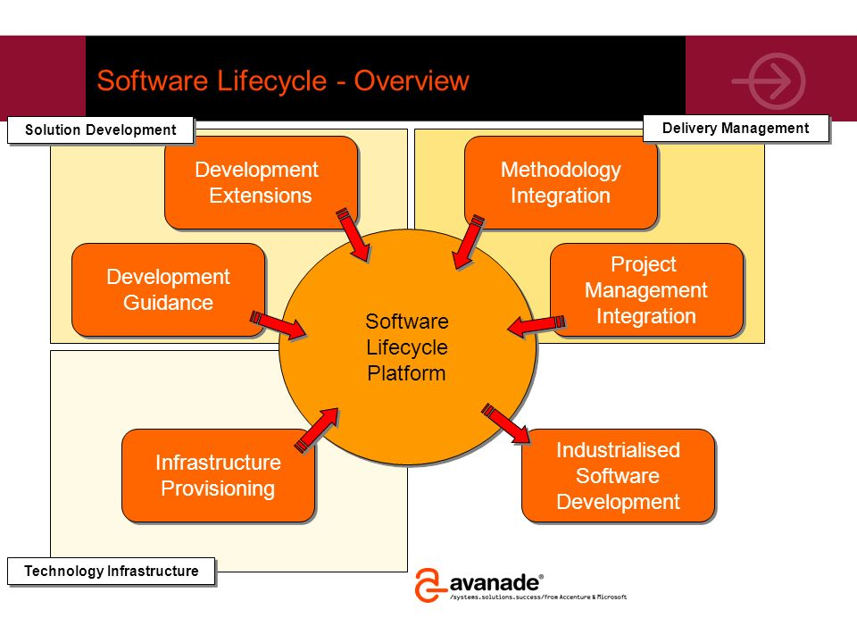 Software Lifecycle - Overview