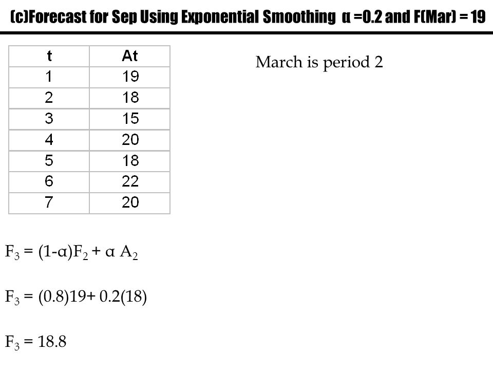 (c)Forecast for Sep Using Exponential Smoothing α =0.2 and F(Mar) = 19