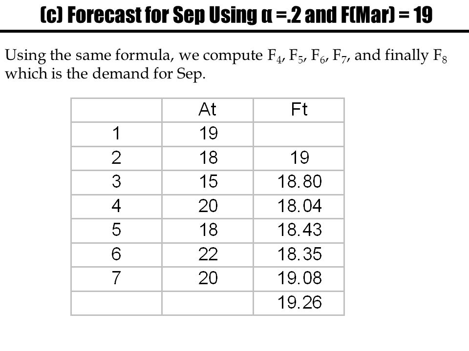 (c) Forecast for Sep Using α =.2 and F(Mar) = 19