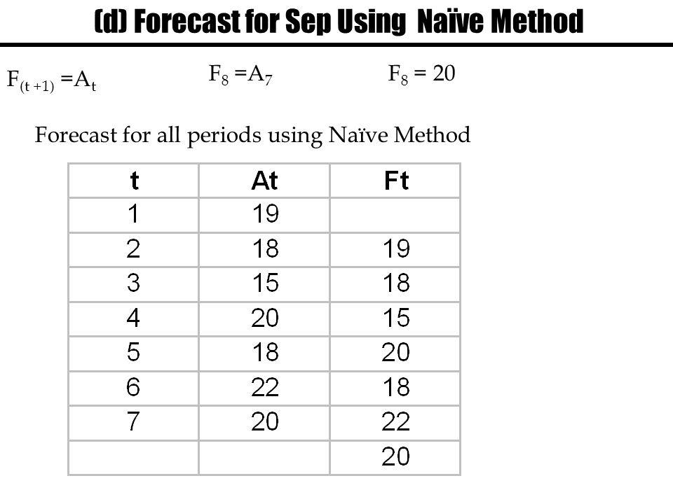 (d) Forecast for Sep Using Naïve Method