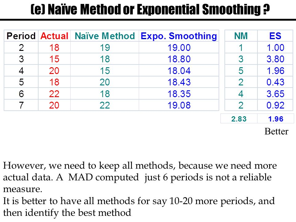 (e) Naïve Method or Exponential Smoothing