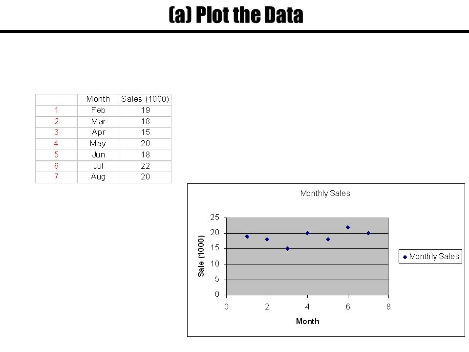 (a) Plot the Data