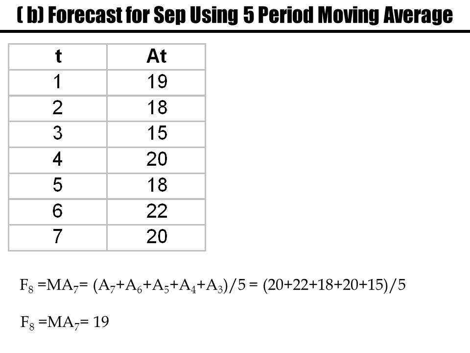 ( b) Forecast for Sep Using 5 Period Moving Average