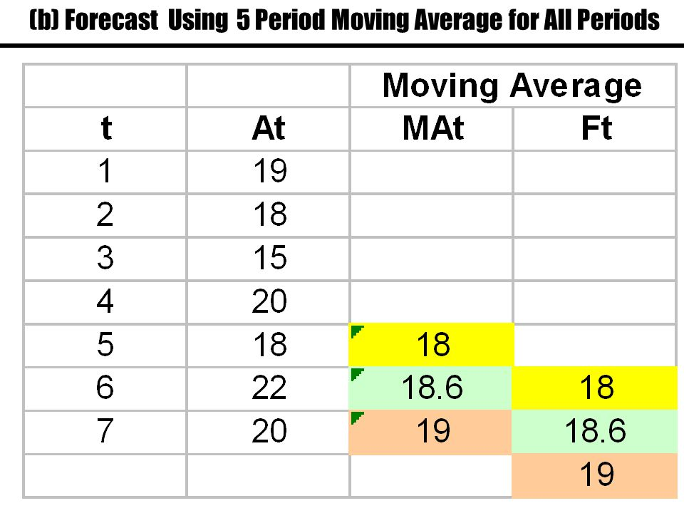 (b) Forecast Using 5 Period Moving Average for All Periods