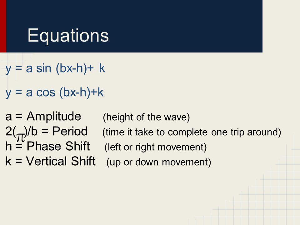 Equations y = a sin (bx-h)+ k y = a cos (bx-h)+k