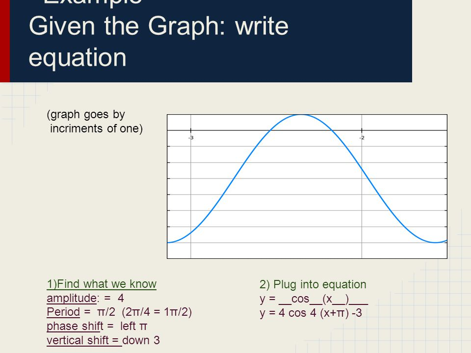Example Given the Graph: write equation