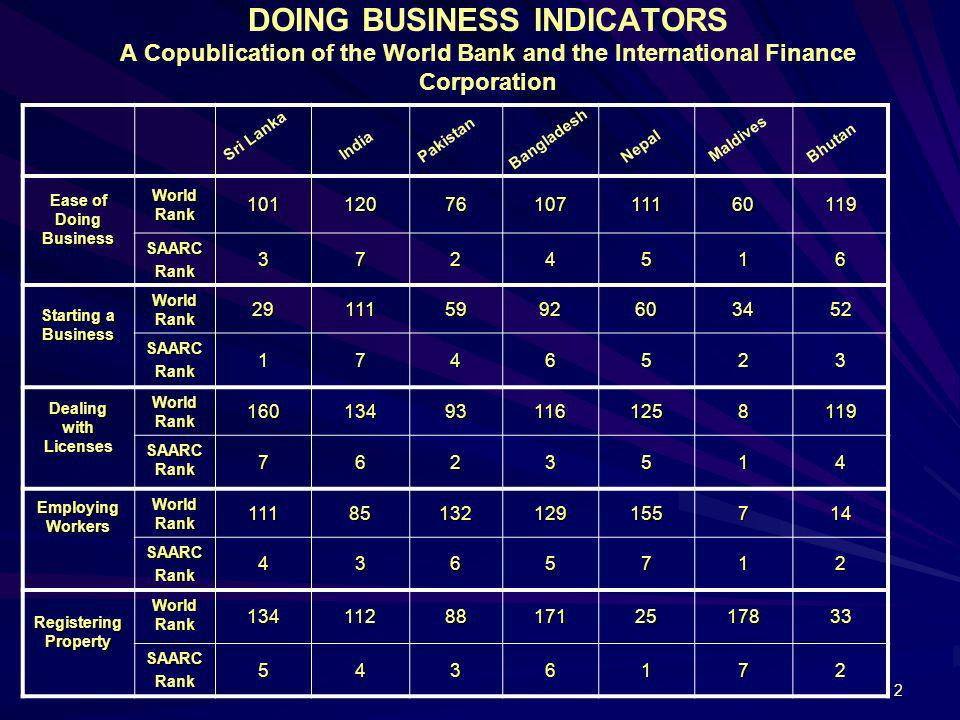 DOING BUSINESS INDICATORS A Copublication of the World Bank and the International Finance Corporation
