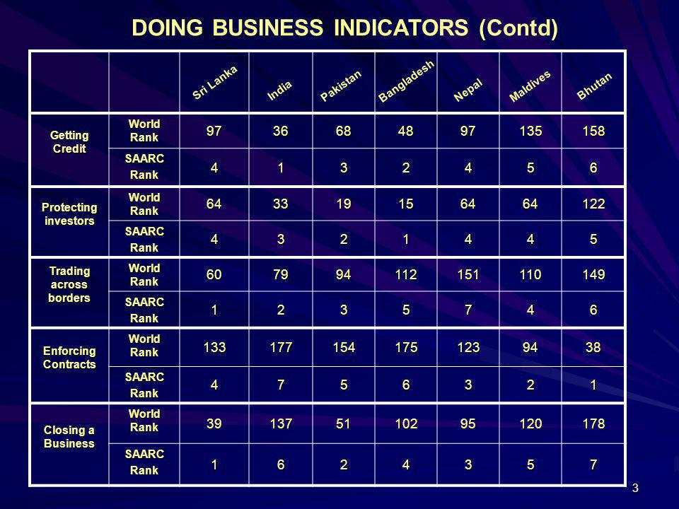 DOING BUSINESS INDICATORS (Contd) Trading across borders