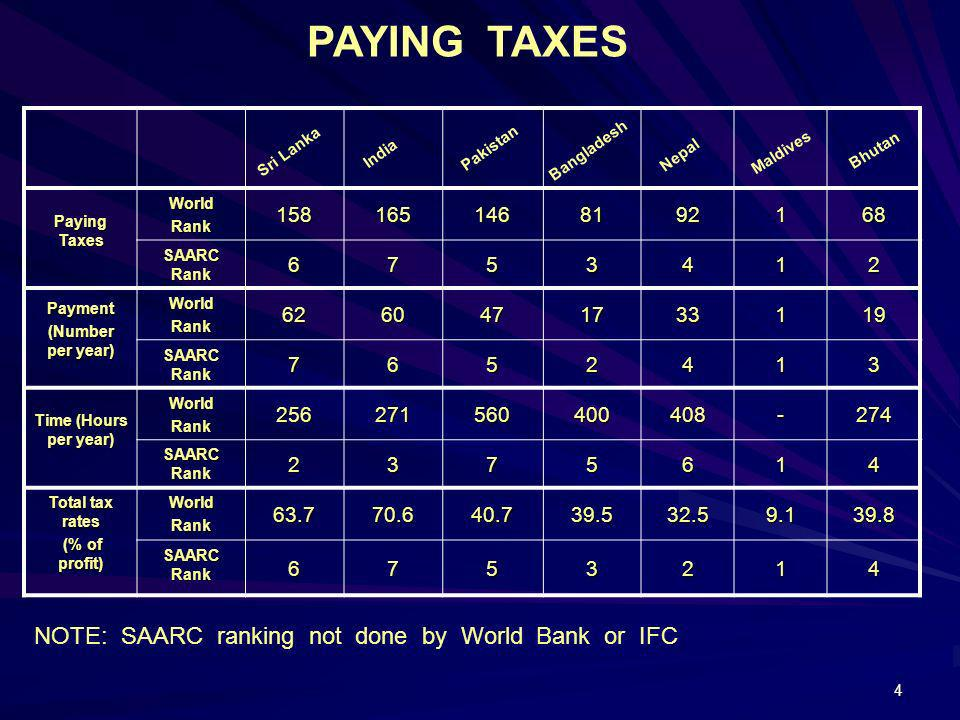 PAYING TAXES NOTE: SAARC ranking not done by World Bank or IFC 158 165