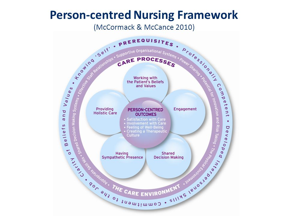 Person-centred Nursing Framework