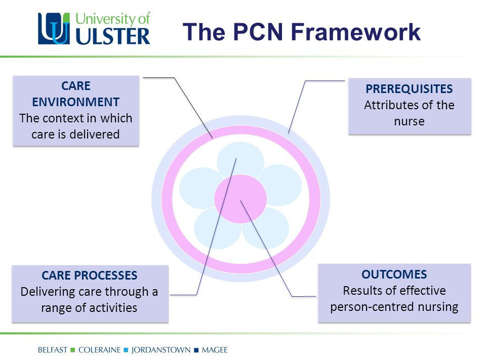 The PCN Framework CARE ENVIRONMENT