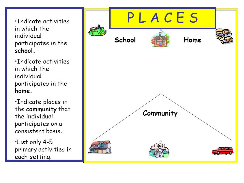 P L A C E S School Home Community