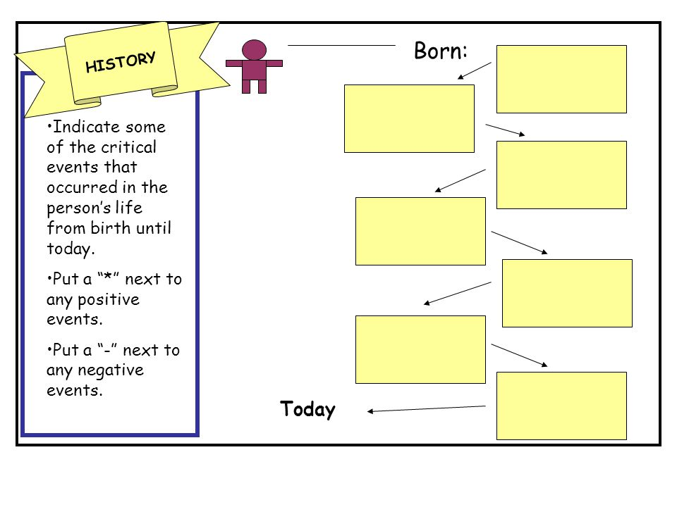 HISTORY Born: Indicate some of the critical events that occurred in the person's life from birth until today.