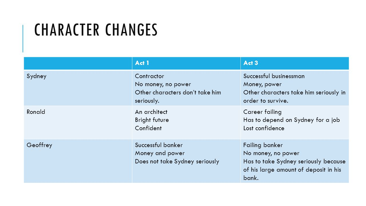 Character Changes Act 1 Act 3 Sydney Contractor No money, no power