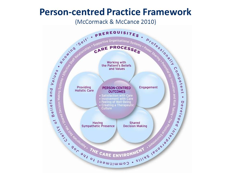 Person-centred Practice Framework