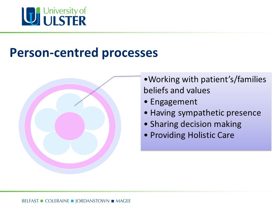 Person-centred processes