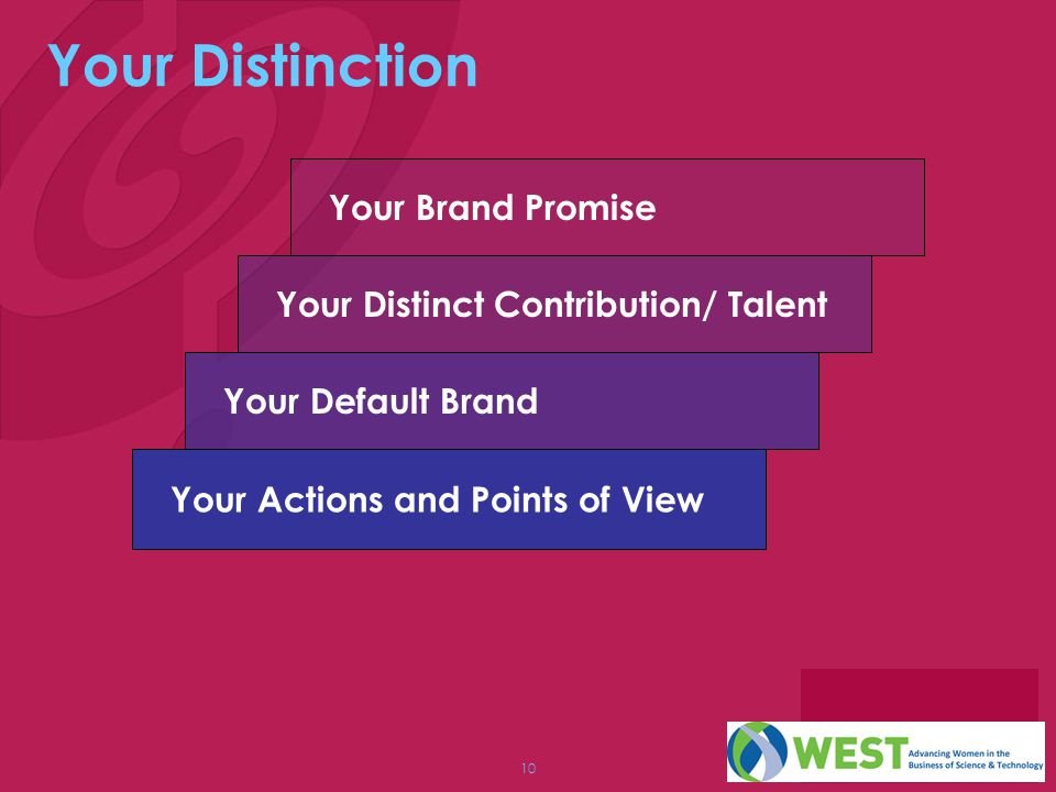 Your Distinction Your Brand Promise Your Distinct Contribution/ Talent