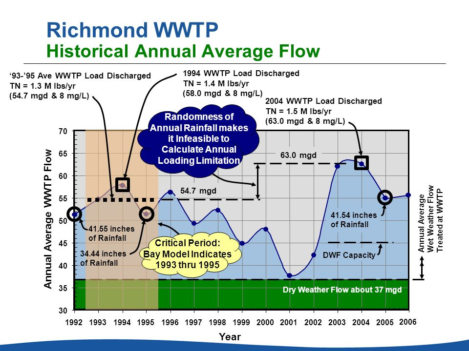 Richmond WWTP Historical Annual Average Flow