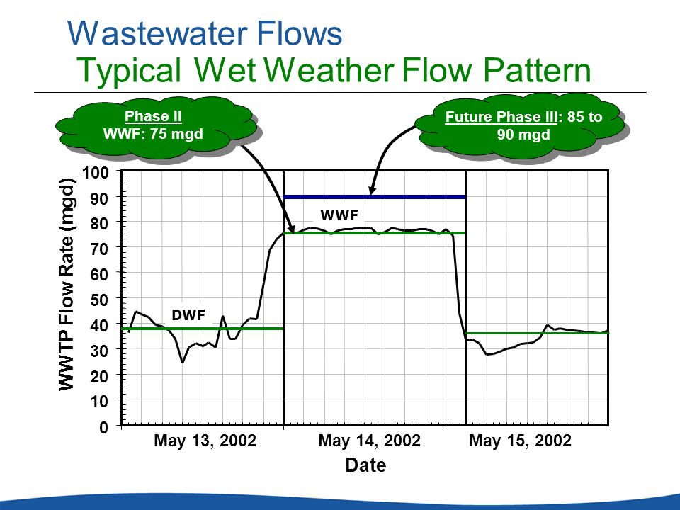 Wastewater Flows Typical Wet Weather Flow Pattern