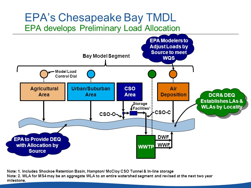 EPA's Chesapeake Bay TMDL EPA develops Preliminary Load Allocation