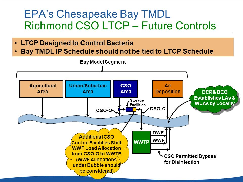 EPA's Chesapeake Bay TMDL Richmond CSO LTCP – Future Controls