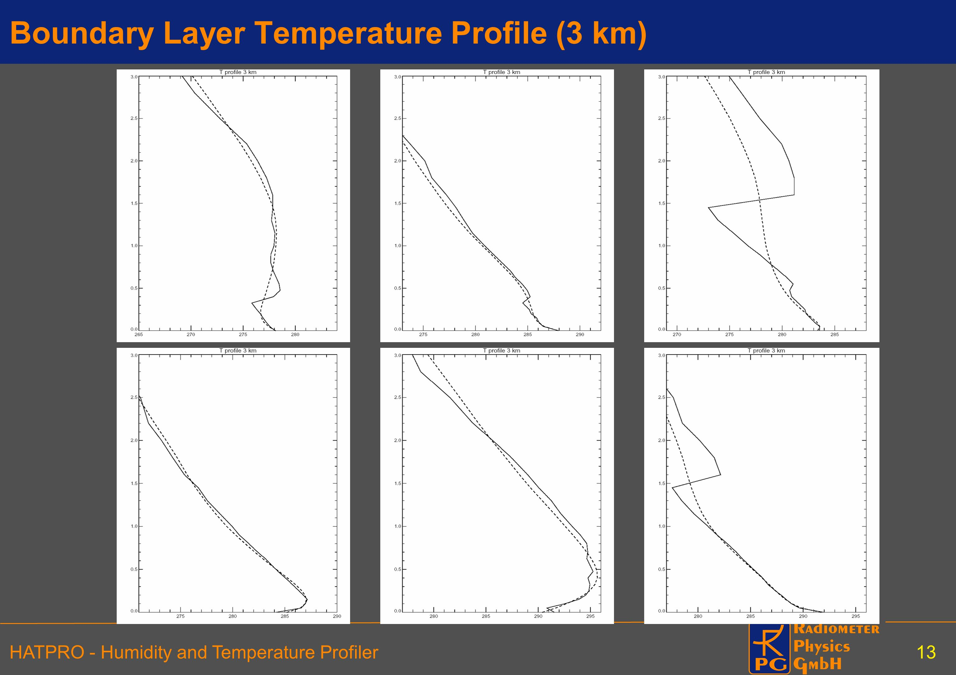 Boundary Layer Temperature Profile (3 km)