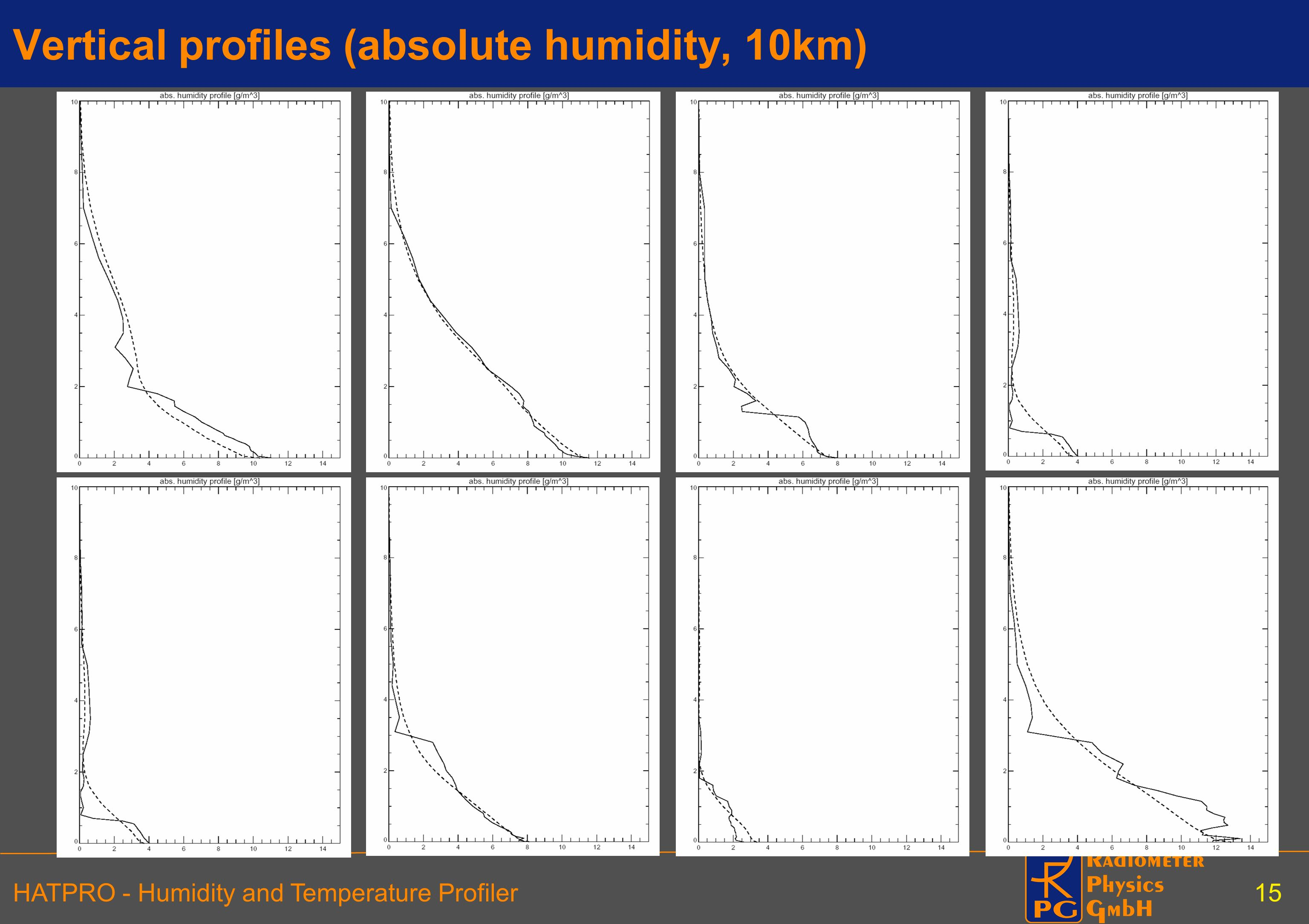 Vertical profiles (absolute humidity, 10km)