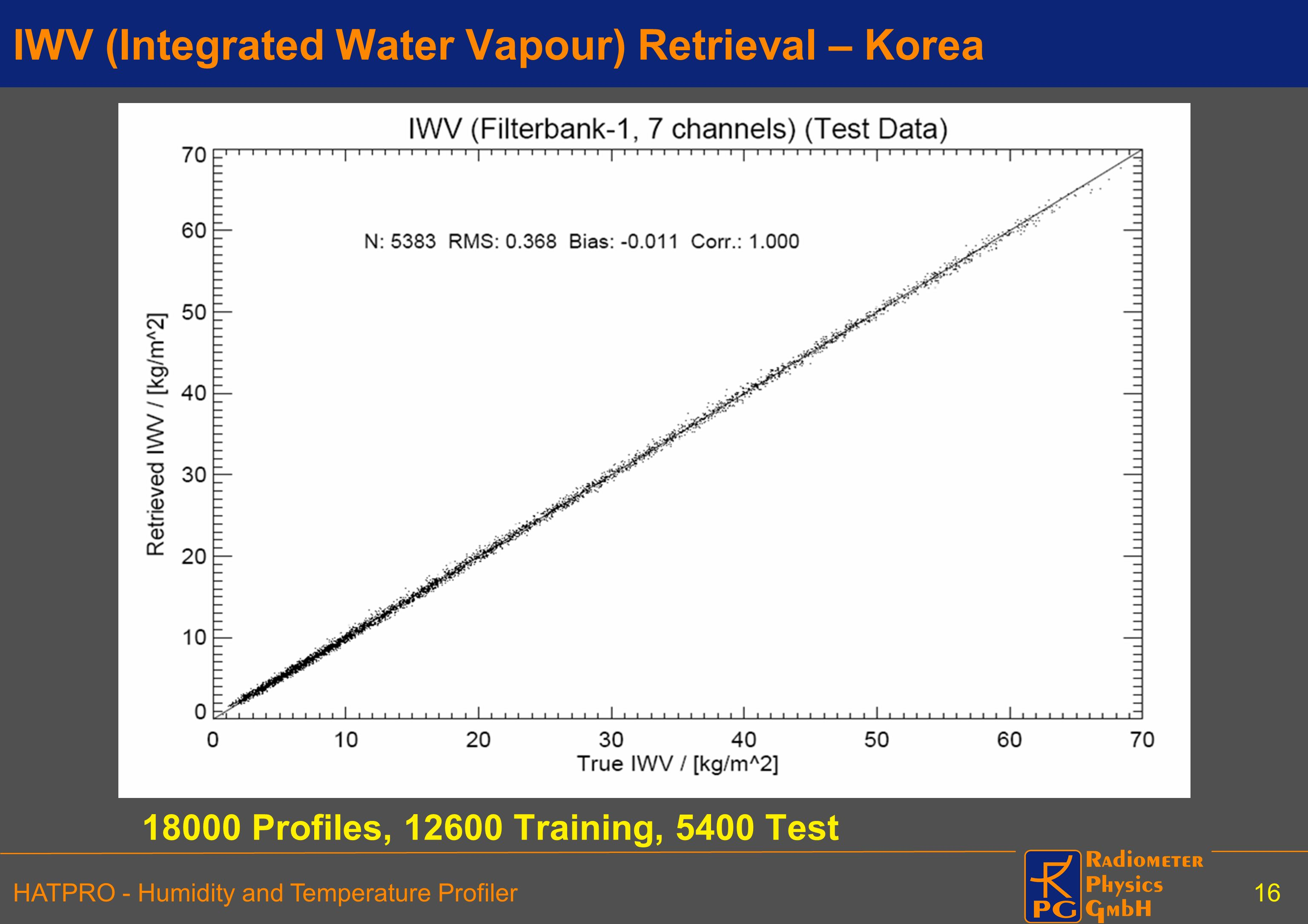 IWV (Integrated Water Vapour) Retrieval – Korea