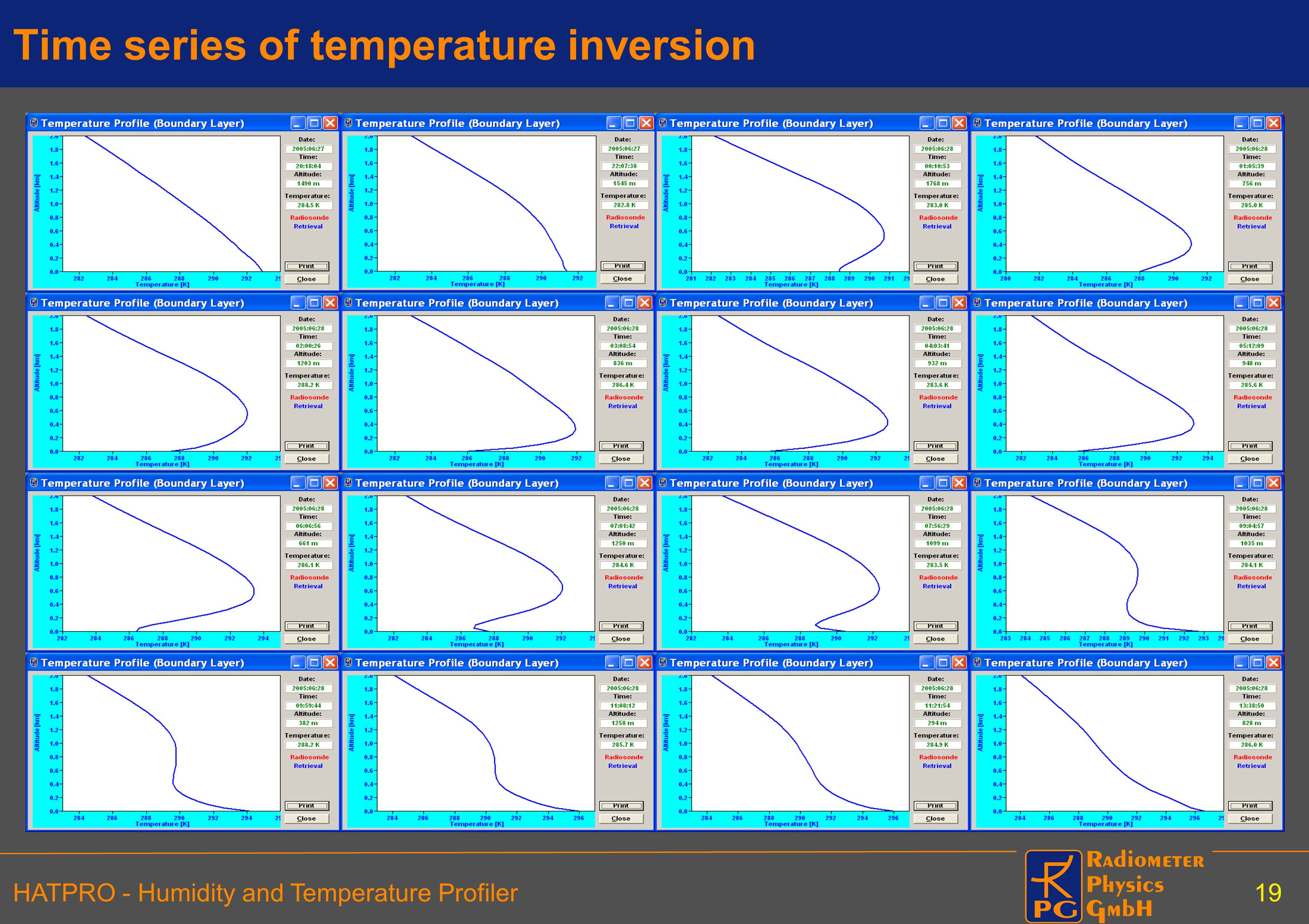 Time series of temperature inversion
