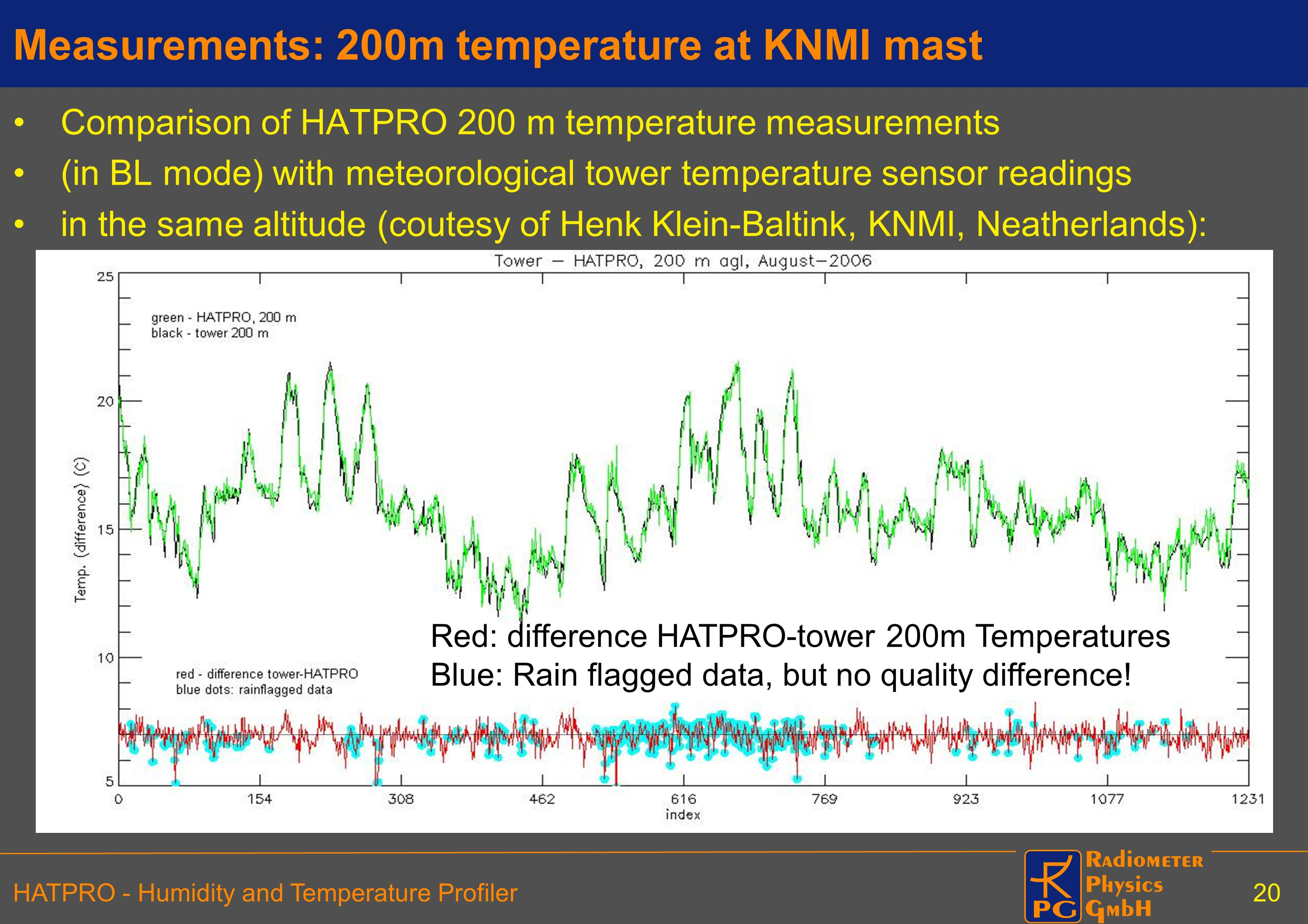 Measurements: 200m temperature at KNMI mast