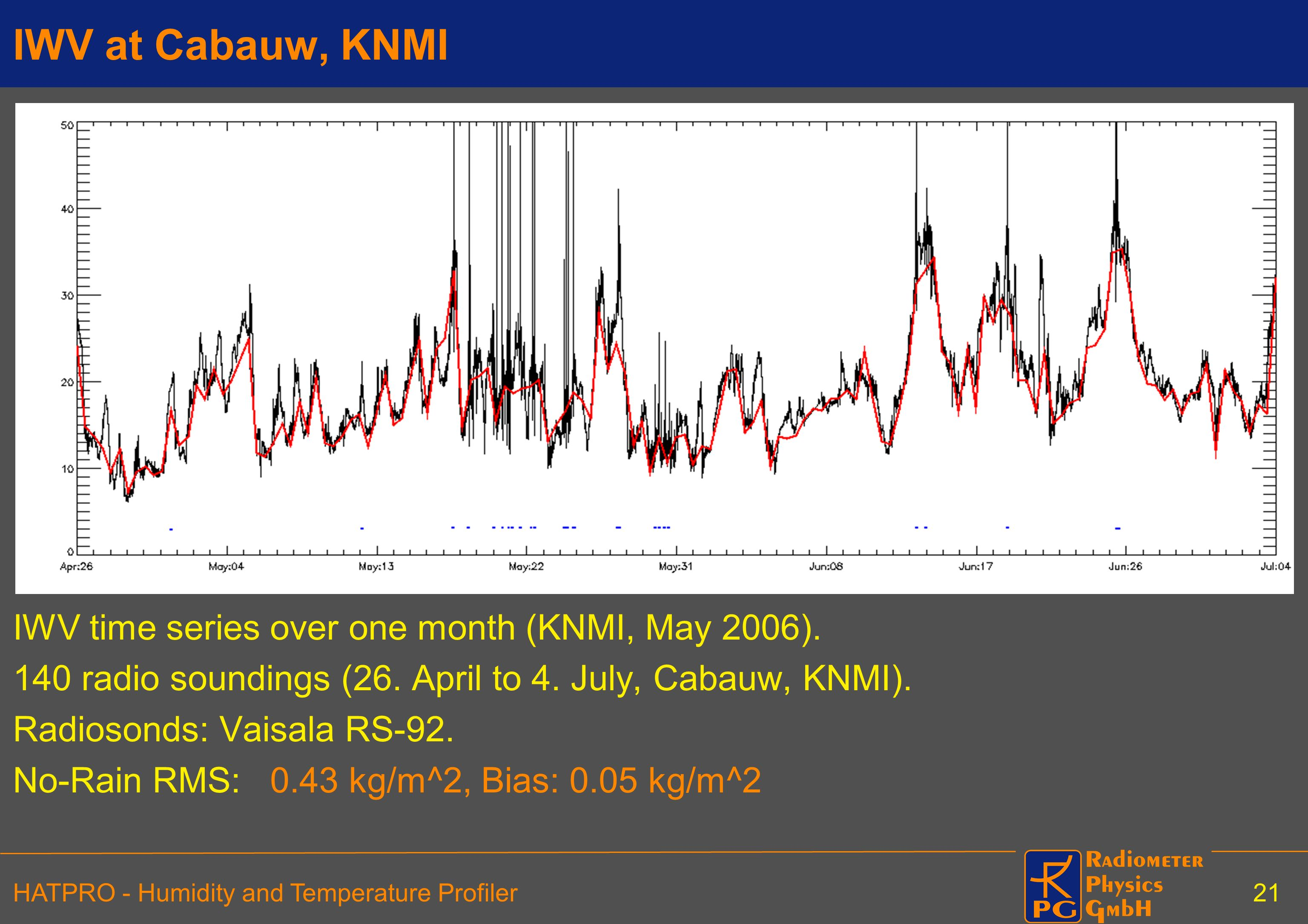 IWV at Cabauw, KNMI IWV time series over one month (KNMI, May 2006).