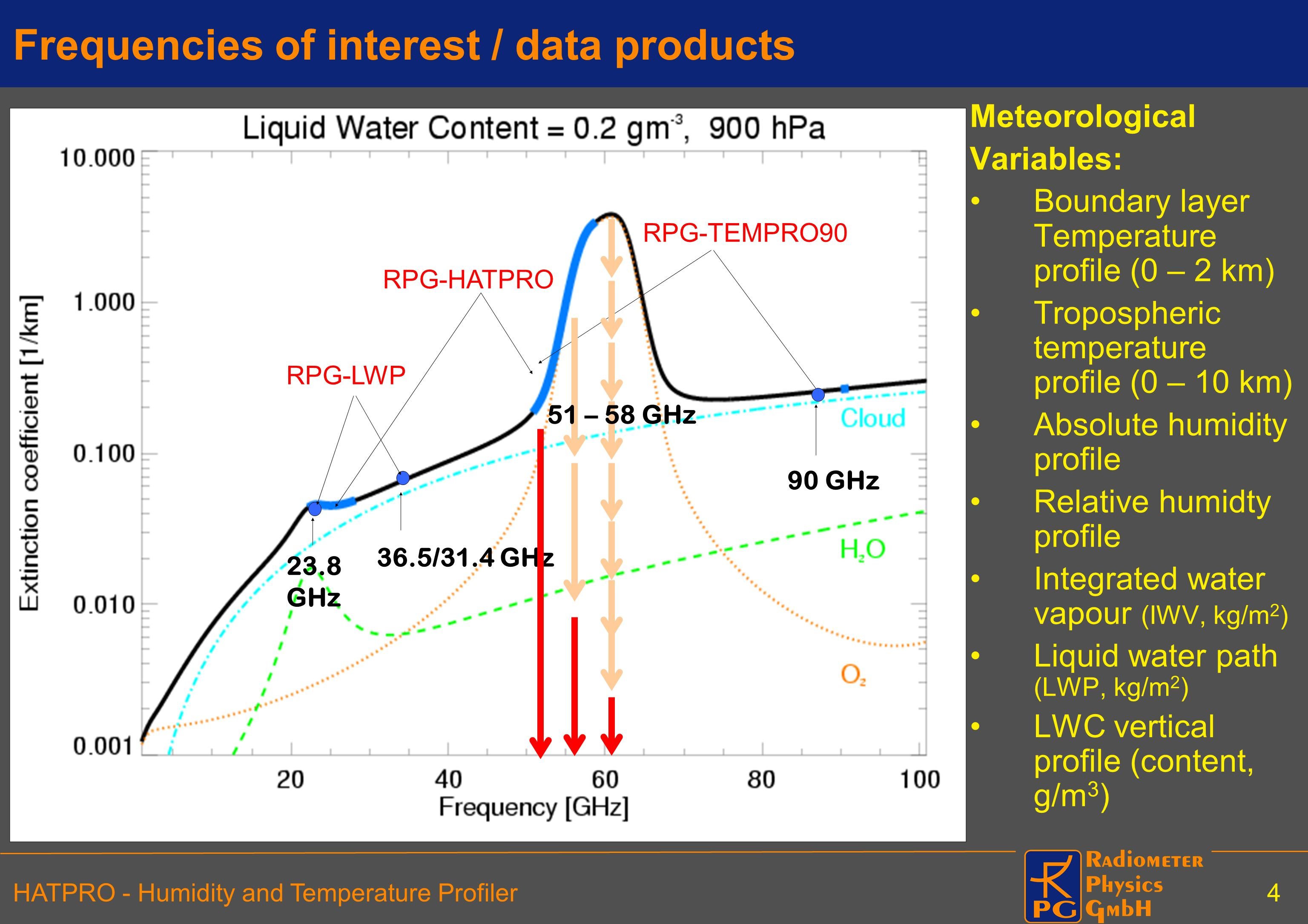 Frequencies of interest / data products