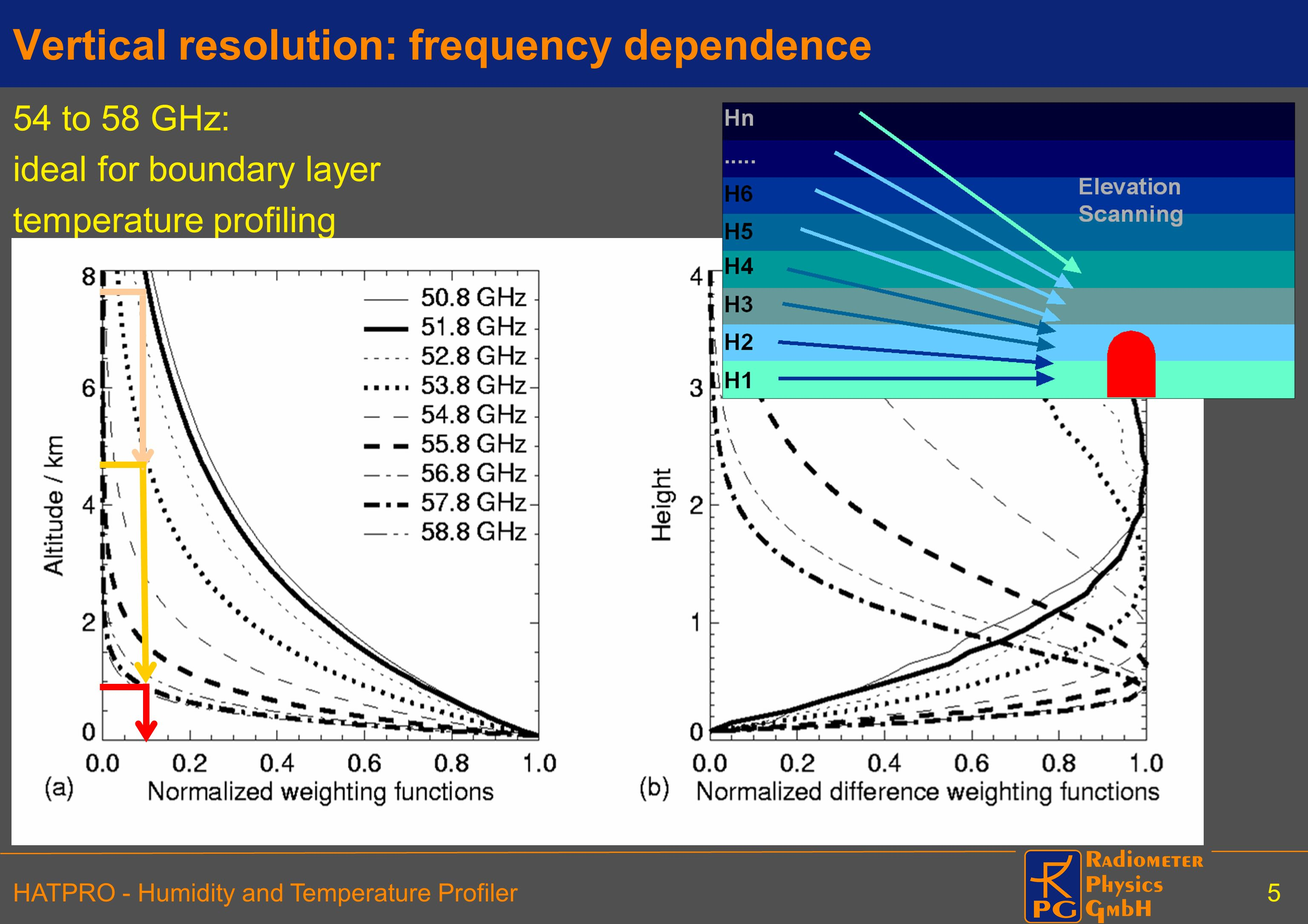 Vertical resolution: frequency dependence
