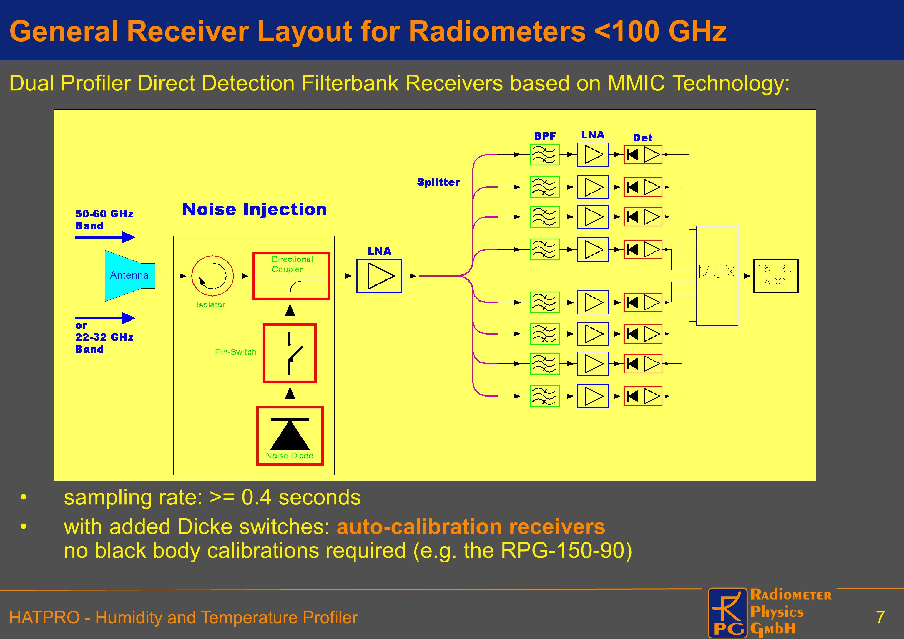 General Receiver Layout for Radiometers <100 GHz